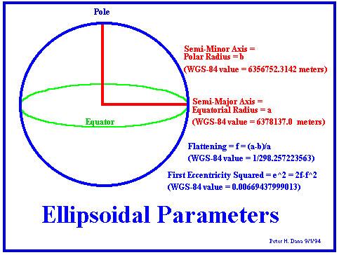 Sistemas de coordenadas geográficas   el blog de joan roca